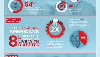 Living with diabetes? Watch your mouth!